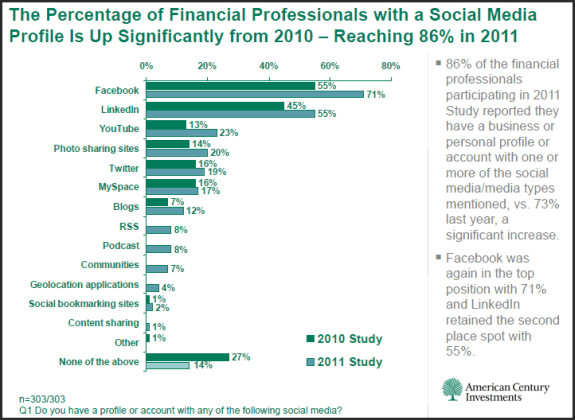 Percentage of Financial Professionals with social media profiles is up significantly from 2010 reaching 86%