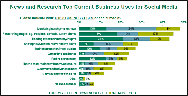 News and Research Top Current Business Uses of Social Media