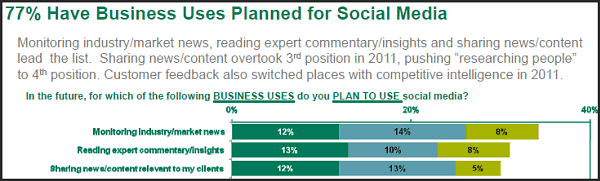 77% have business uses planned for social media