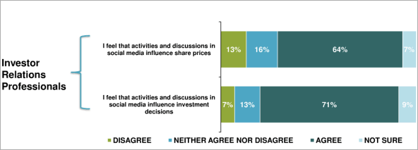 Chart: Canadian IROs mostly agree that social media influences share prices and investment decisions.