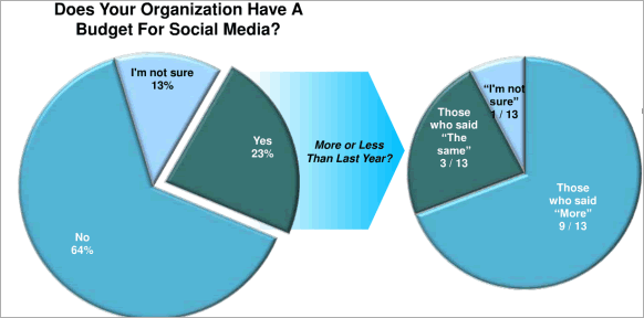 chart: Does your organization have a budget for social media: 64% no, 13% not sure, 23% yes